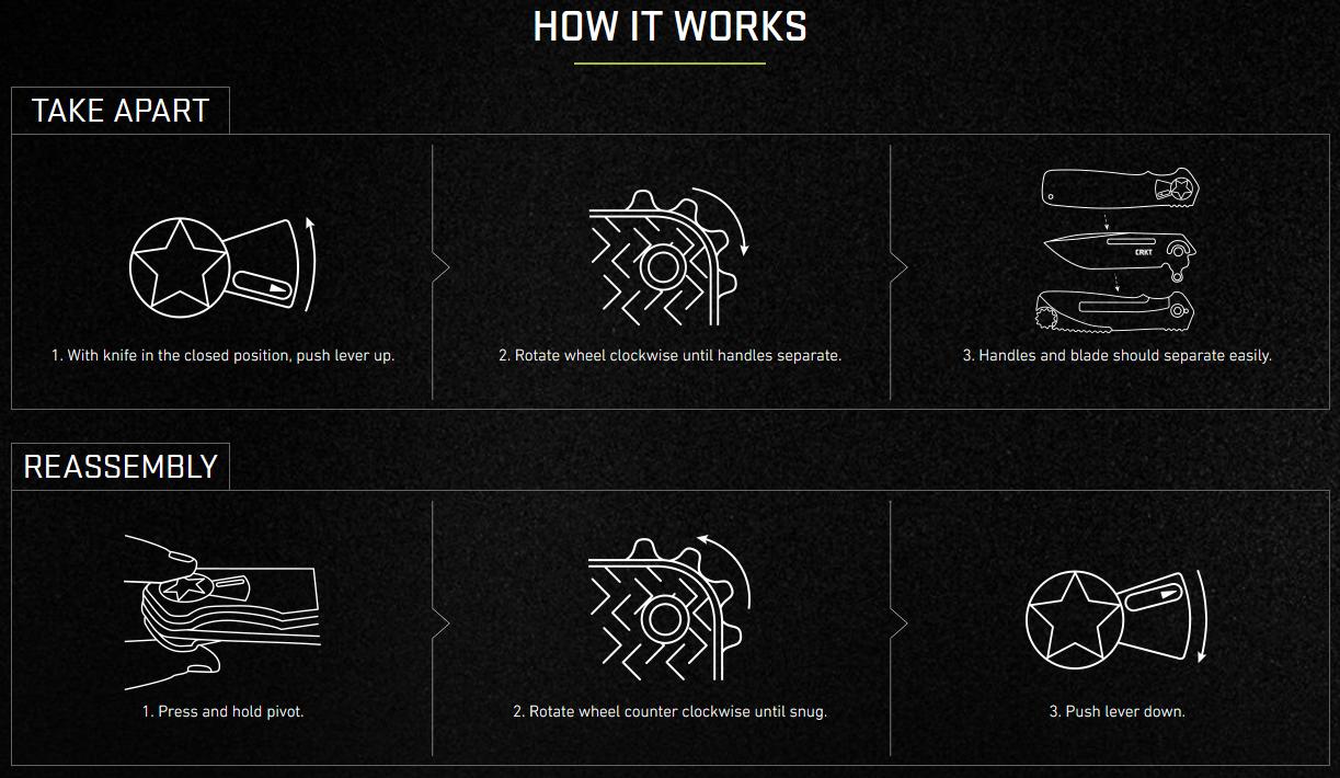Field Strip Knife Technology How It Works